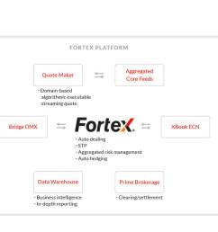 fortex bridge omx solution transformed fx trading for tens of thousands of metatrader users and was [ 2176 x 860 Pixel ]