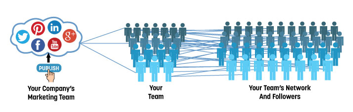 Develop Your Team of Brand Advocates