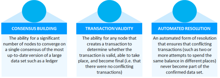 CONSENSUS BUILDING The ability for a significant number of nodes to converge on a single consensus of the most up-to-date version of a large data set such as a ledger TRANSACTION VALIDITY The ability for any node that creates a transaction to determine whether the transaction is valid, able to take place, and become final (i.e. that there were no conflicting transactions) AUTOMATED RESOLUTION An automated form of resolution that ensures that conflicting transactions (such as two or more attempts to spend the same balance in different places) never become part of the confirmed data set.