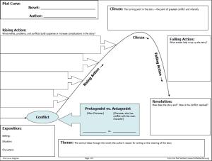 Plot Curve Diagram