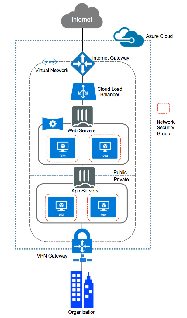 active directory diagram visio 1955 ford fairlane wiring security for azure