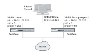 example-vrrp-config-with-two-fortigates