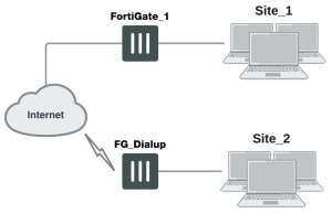 fortigate-dial-up-configuration