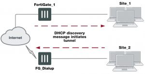 preventing-network-overlap-in-a-fortigate-dialup-connection