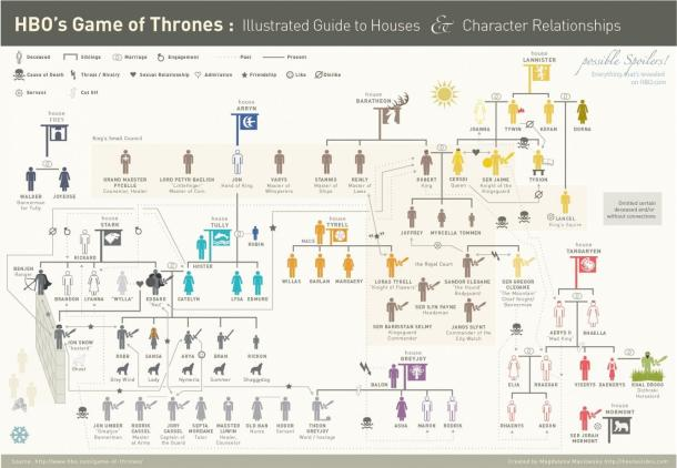 Game of Thrones - Houses - Illustration Guide