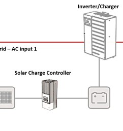 energy storage with a new pv installation you can also retrofit an energy storage system to an existing pv array if the pv array has string inverters  [ 1482 x 716 Pixel ]
