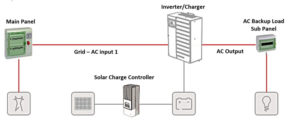 medium resolution of  energy storage with a new pv installation you can also retrofit an energy storage system to an existing pv array if the pv array has string inverters