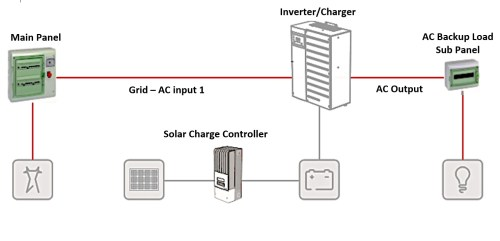 small resolution of  energy storage with a new pv installation you can also retrofit an energy storage system to an existing pv array if the pv array has string inverters