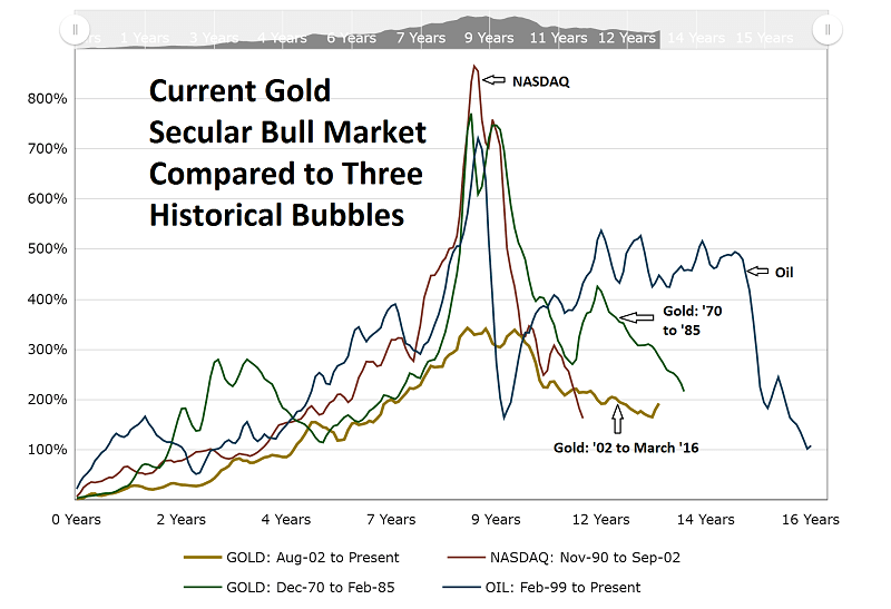 BubbleAnalysis Gold Oil NASDAQ 16YrPeriod