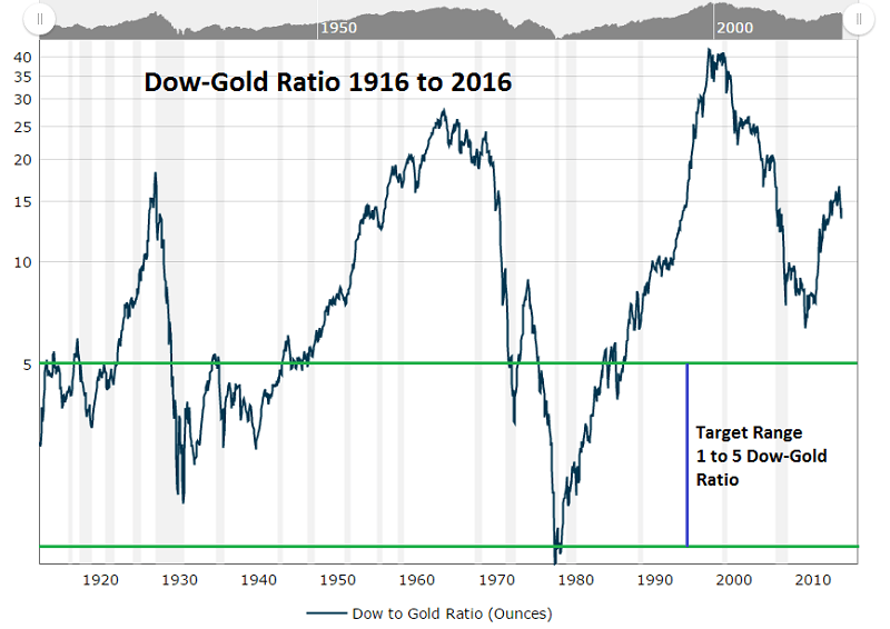 Dow Gold Ratio 100yrs toMar2016