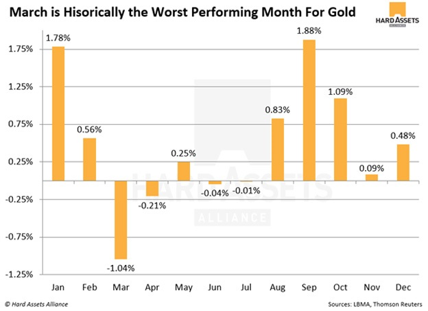 Gold Seasonality MonthlyReturns
