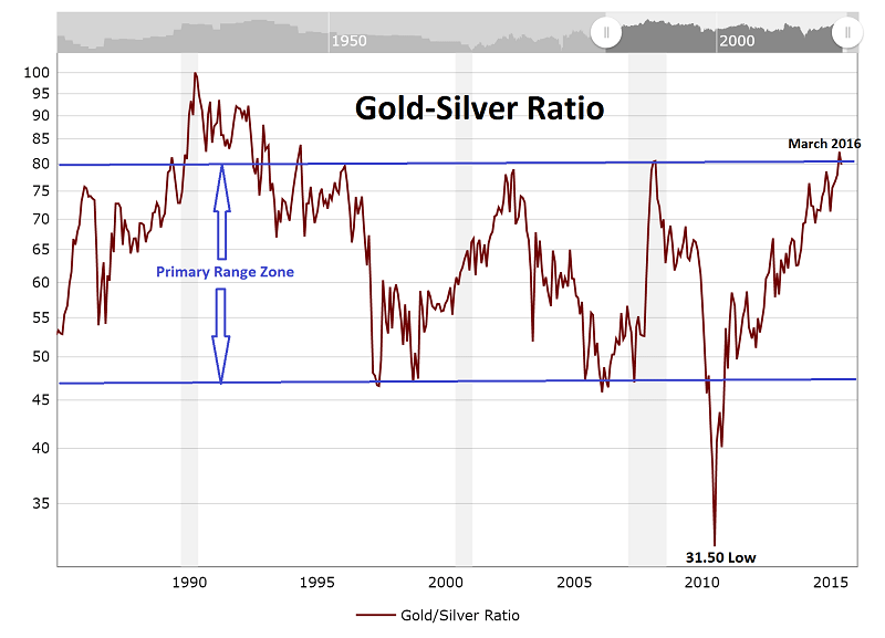 Gold Silver Ratio 30Yrs toMar2016