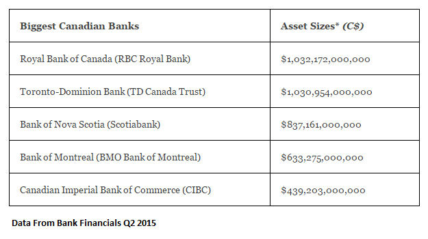 Top5_CdnBanks_AssetSize_end2015