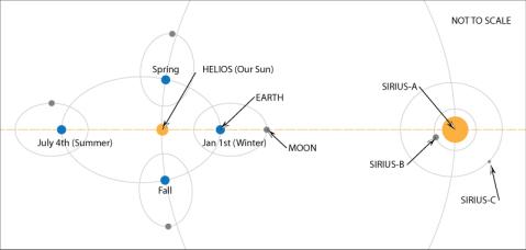 sirius-orbita