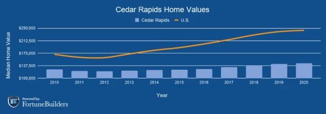 Cedar Rapids home values
