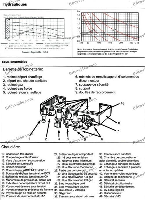 Chaudiere gaz saunier duval algerie Estimation De Travaux