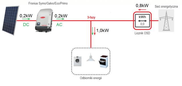 \\pl-gli-001\Department$\TechSupport\Solar\07 partners\Fibaro\rys_02b.png