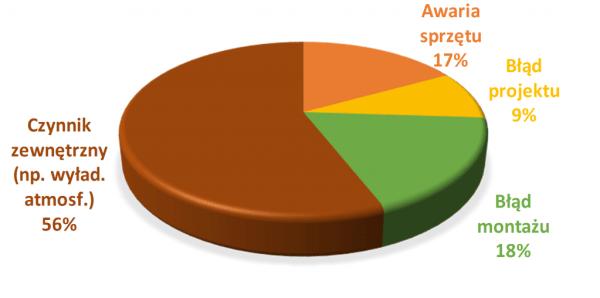 Przyczyny wystąpienia pożaru instalacji PV
