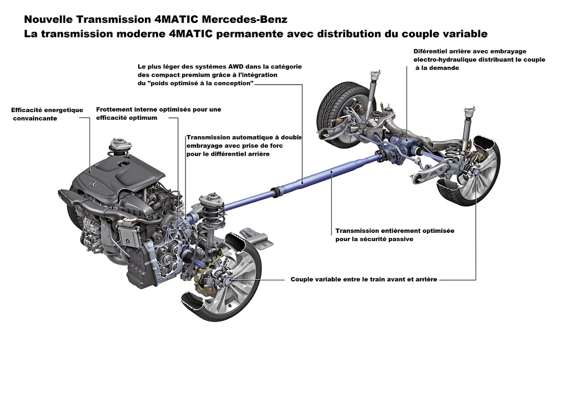 Présentation : La transmission 4MATIC de la CLA et de la