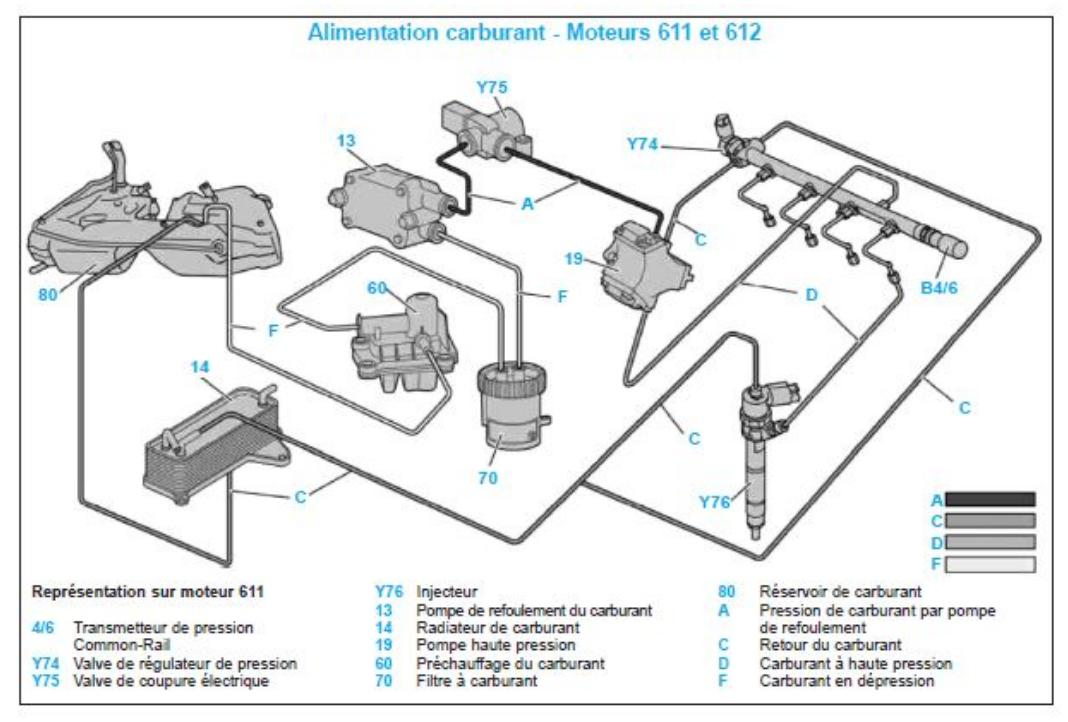 Fonction du dispositif d'arrêt Y75 sur pompe HP (Page 1