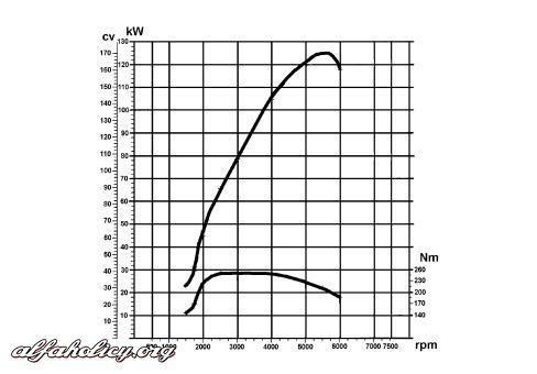 [Giulietta] Instrukcja obsługi on line, schematy, itp.
