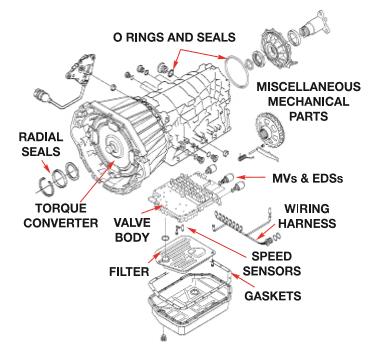 Les boites de vitesses automatiques BMW (Page 1) / Boite