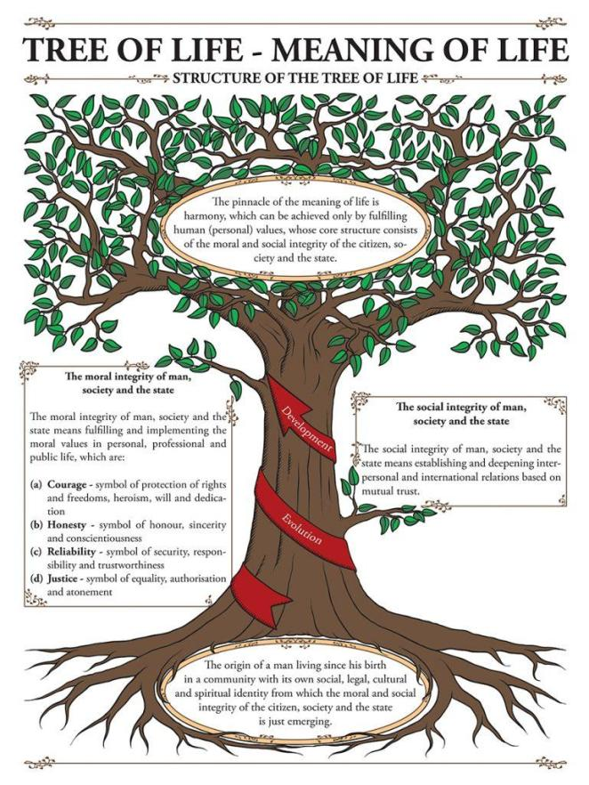 tree of life meaning