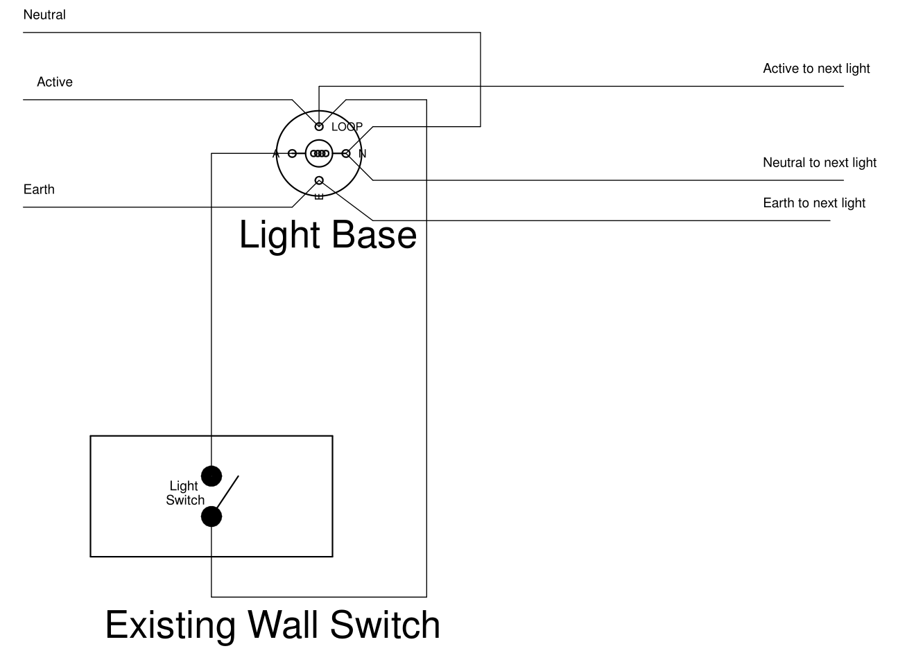hight resolution of active neutral and earth wires are often looped from light base to light base for each light the active is looped down to the wall switch and back to the