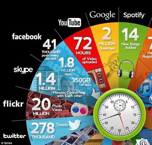 1 minute internet 2
