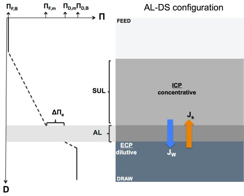 small resolution of schematic diagram of icp and ecp concentration polarization effects in a forward osmosis membrane
