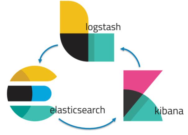 A pilha elástica - grupo de produtos de código aberto