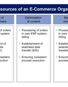 commerce operations and the associated organisational structure  number of functions can be assigned to single position depending on extent also organisation fostec  company rh