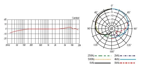 MC10ST : Electret Condenser Mic