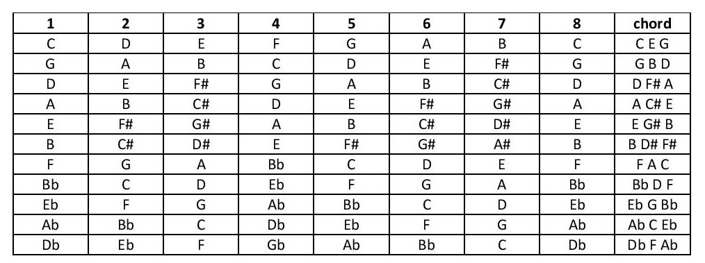 Seat-of-the-Pants-Music-Theory: How do I build a Chord