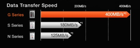 velocidade cartões XQD 01