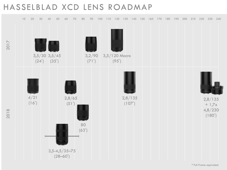 Roadmap delle lenti XCD 2017 e 2018 Hasselblad