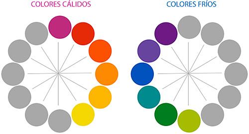 Círculo cromático de los colores cálidos y fríos con sus complementarios