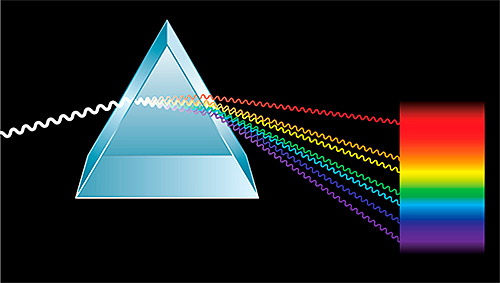 Carácter ondulatorio de la luz