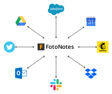 Manage your Renovations with FotoNotes