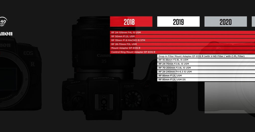 Infografik Canon Lens Development Roadmap