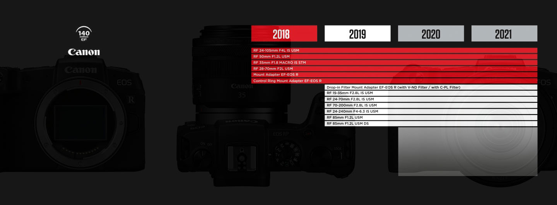 Infografik Canon Lens Development Roadmap