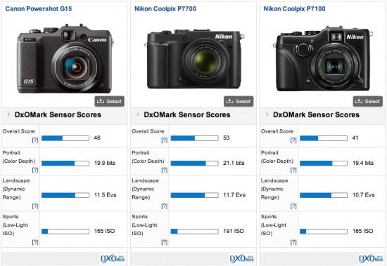 Nikon-Coolpix-P7700-DxOMark-test