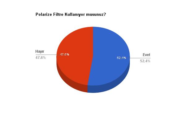 polarize-filtre-anketi