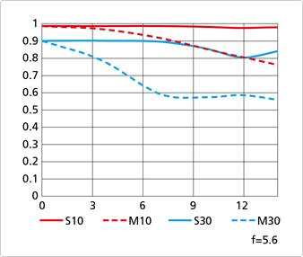AF-S-DX-NIKKOR-18–140mm-f3.5-5.6G-ED-VR-lens-mft-genis