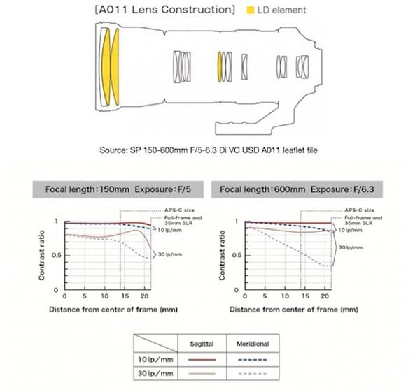 tamron-150-600mm-f5-6-3-di-vc-lens_charts
