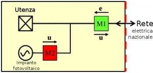schema connessione impianto fotovoltaico