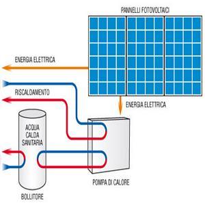 Riscaldamento Col Fotovoltaico Conviene O Non Conviene