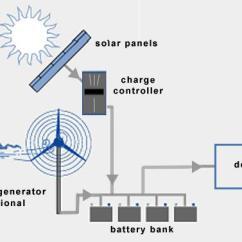 Solar Charge Controller Connection Diagram 2000 Gmc Sierra 1500 Trailer Wiring L'italia Europea: Il Presente E Futuro Delle Energie Rinnovabili