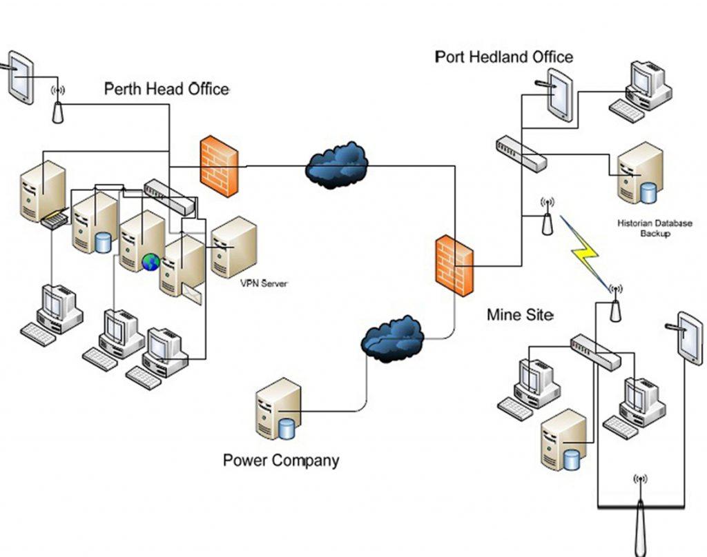 Company Network Diagram Project Management Network Diagram