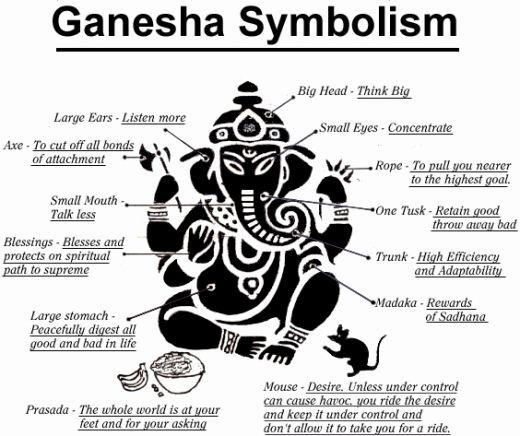 Top Five Om Gan Ganapataye Namo Namah Benefits - Circus